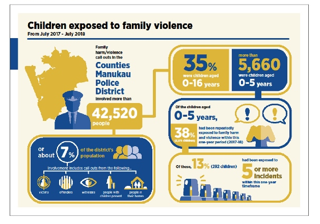 Children exposed to family violence.png